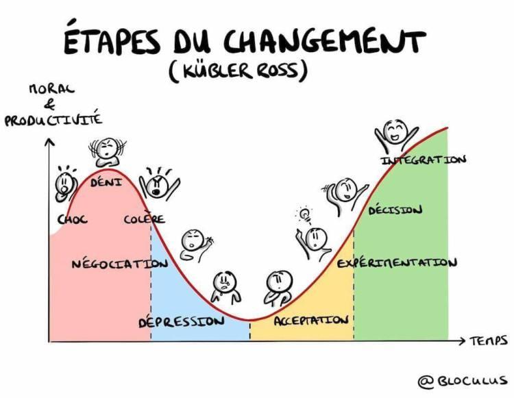 Les étapes du changement